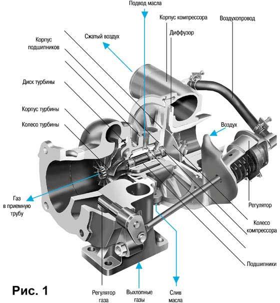 Турбонаддув двигателей